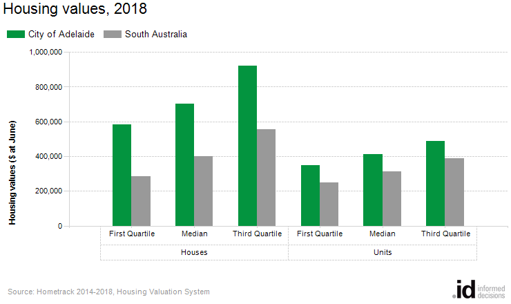 Housing values, 2018