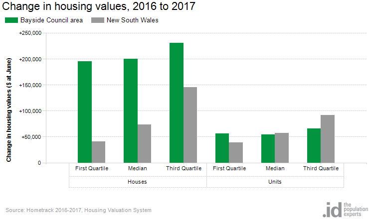 Change in housing values, 2016 to 2017