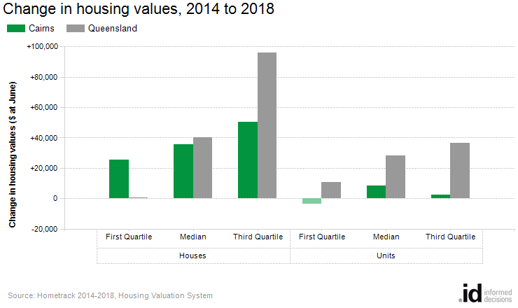 Change in housing values, 2014 to 2018