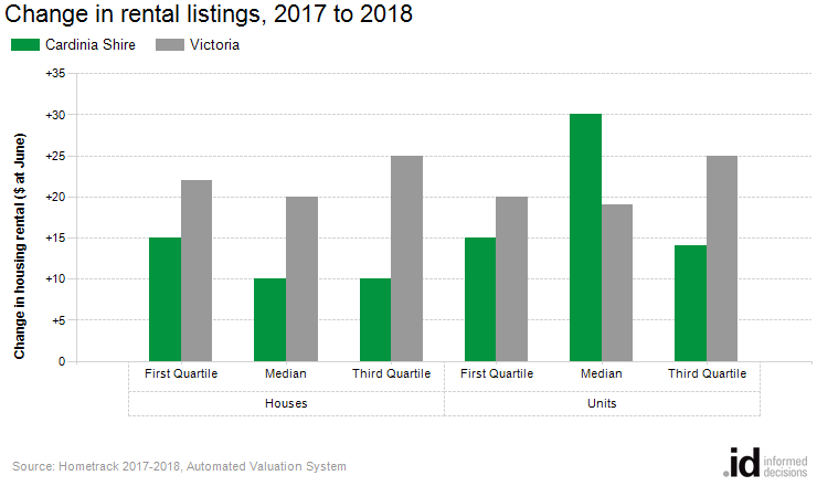 Change in rental listings, 2017 to 2018