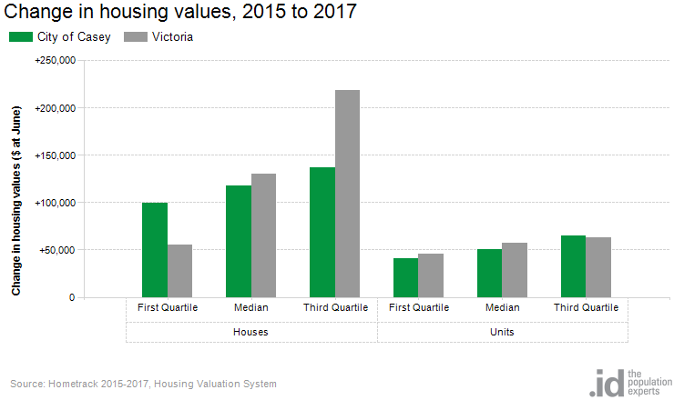 Change in housing values, 2015 to 2017