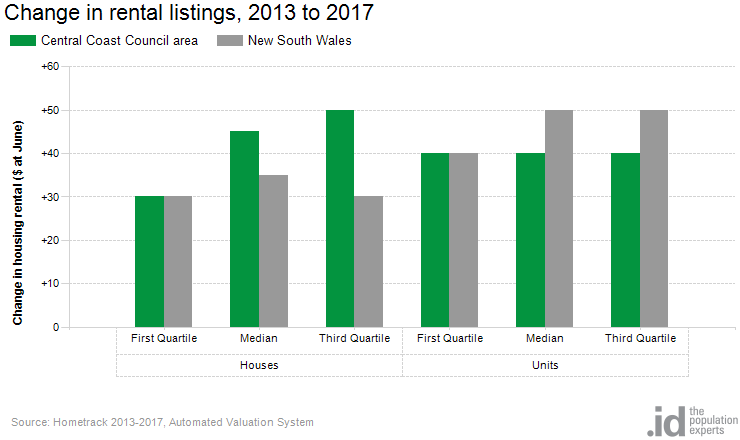 Change in rental listings, 2013 to 2017