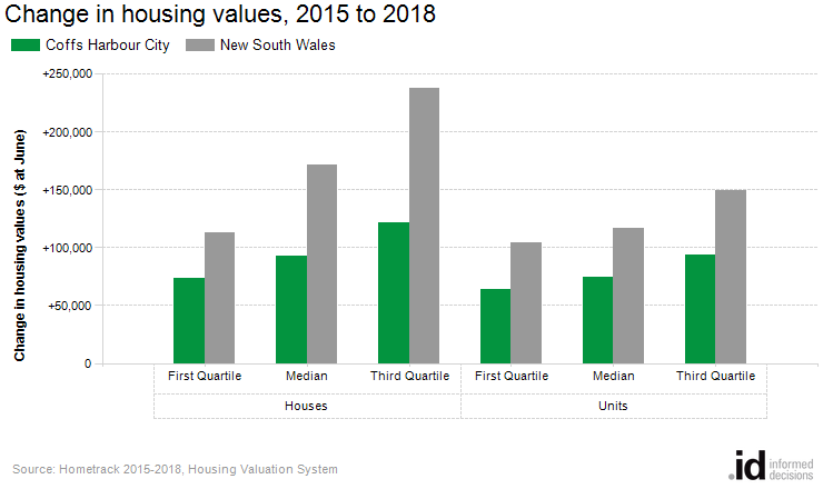 Change in housing values, 2015 to 2018