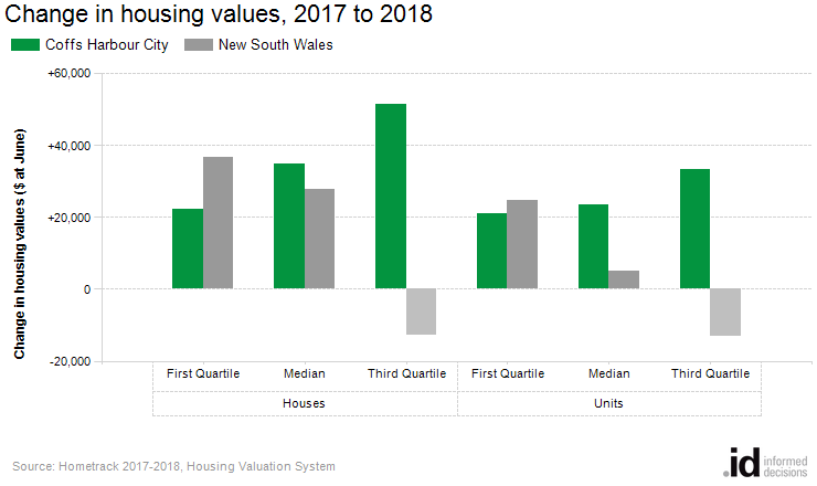 Change in housing values, 2017 to 2018