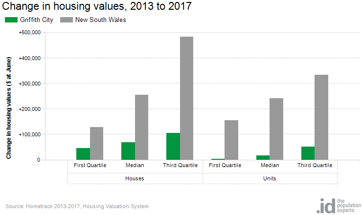Change in housing values, 2013 to 2017
