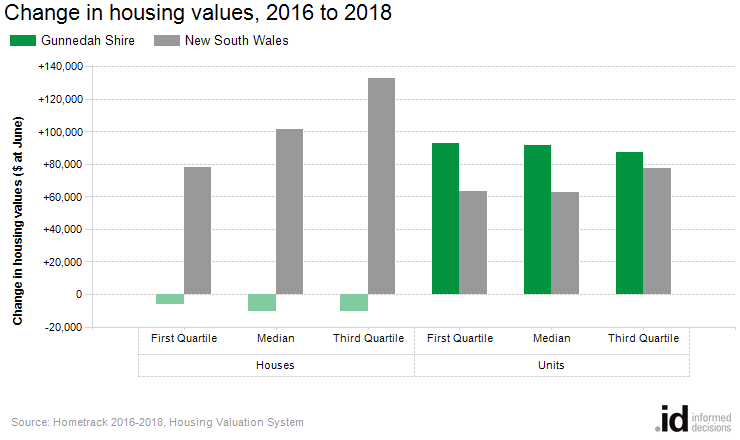 Change in housing values, 2016 to 2018