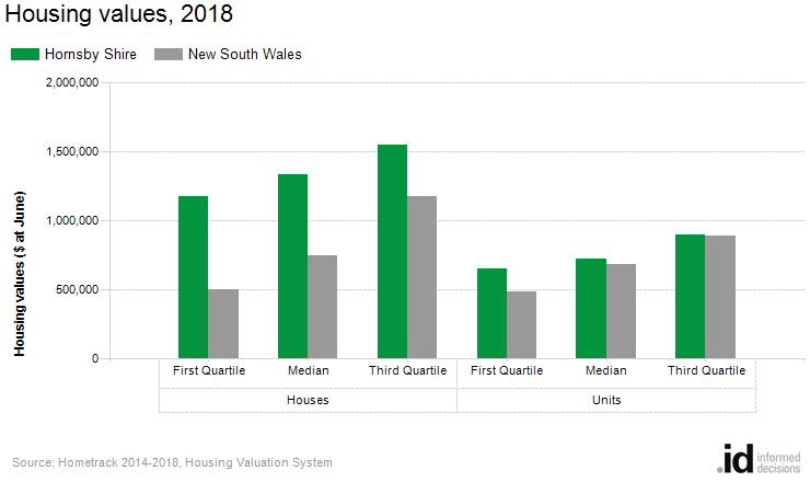 Housing values, 2018