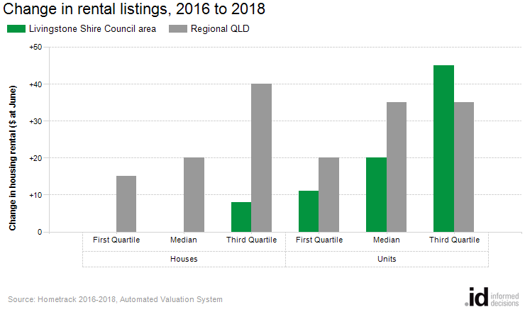 Change in rental listings, 2016 to 2018
