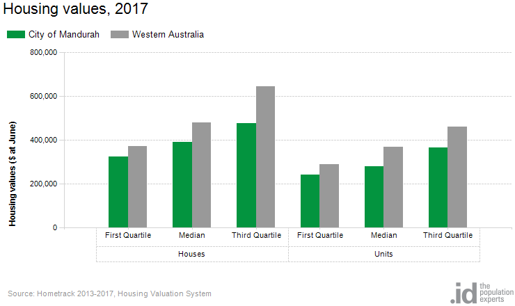 Housing values, 2017