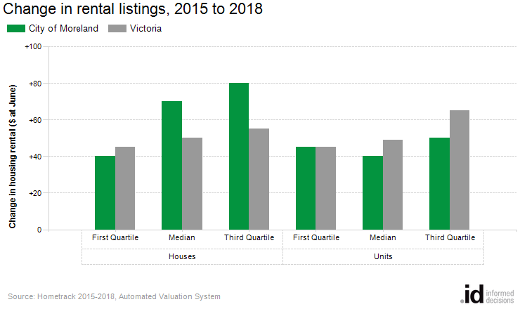 Change in rental listings, 2015 to 2018