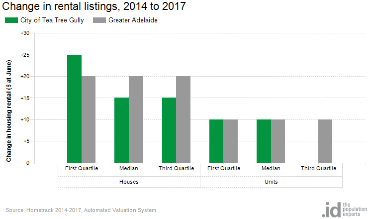 Change in rental listings, 2014 to 2017