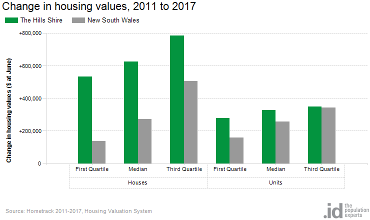 Change in housing values, 2011 to 2017