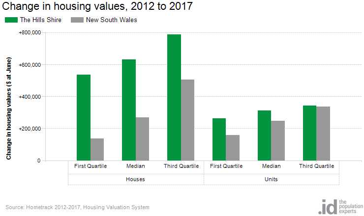 Change in housing values, 2012 to 2017
