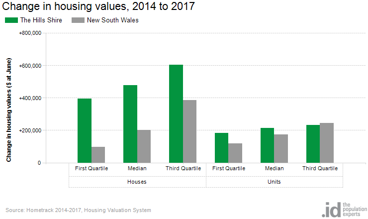 Change in housing values, 2014 to 2017