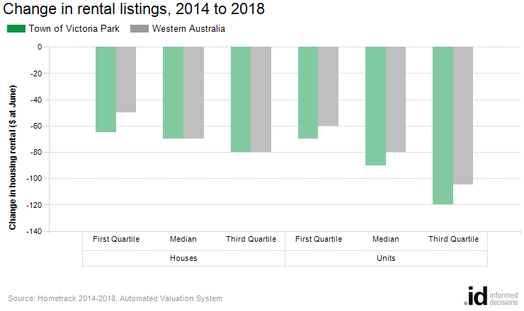 Change in rental listings, 2014 to 2018